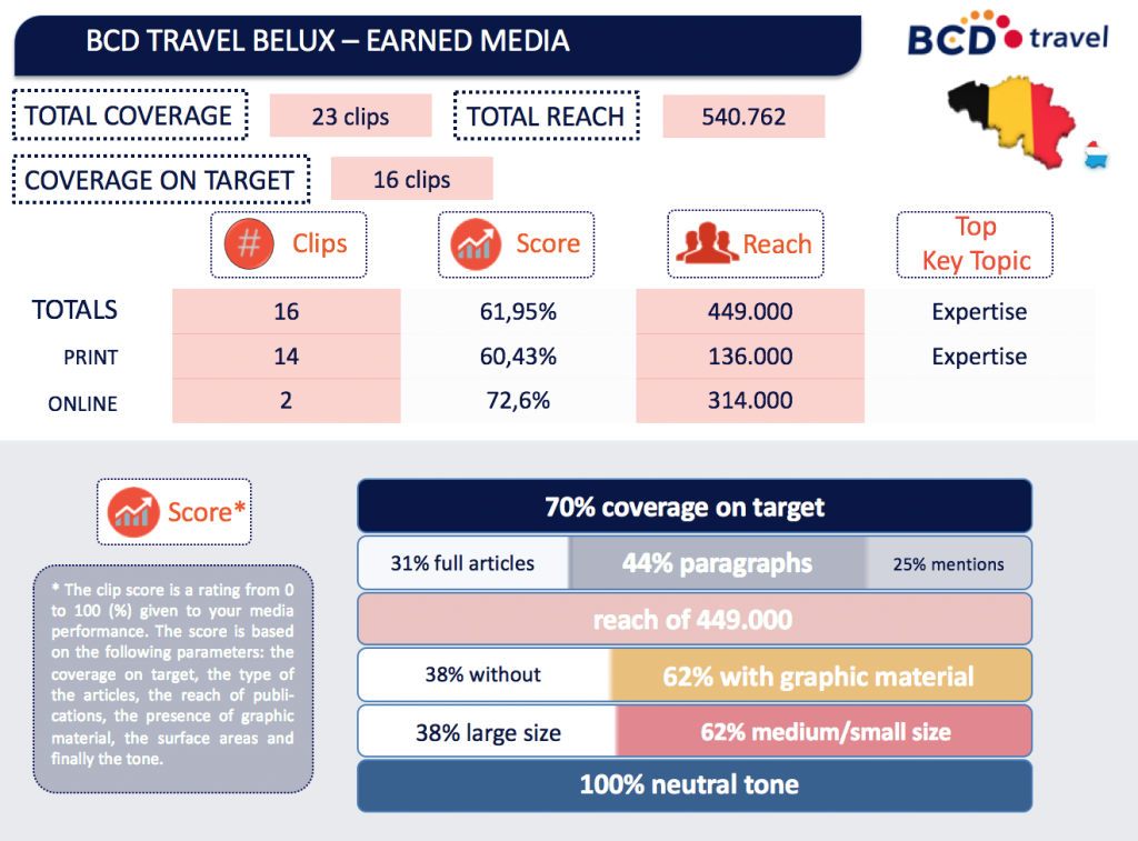 Overzicht van de earned media voor BCD Travel in Belux in de maand april.